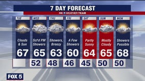 FOX 5 Weather forecast for Tuesday, April 13