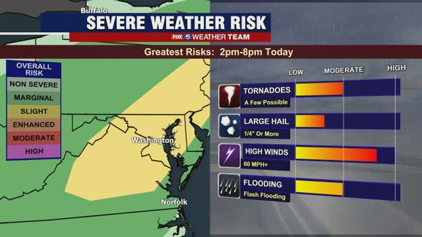 Severe weather risk Thursday as strong, scattered afternoon thunderstorms likely across DC region