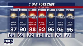Mostly sunny and hot temperatures expected Thursday
