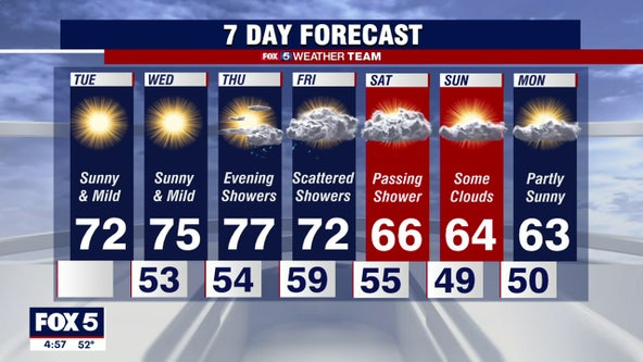 Dry, sunny Tuesday with comfortable fall temperatures in the 70s