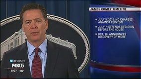 Comey timeline and analysis