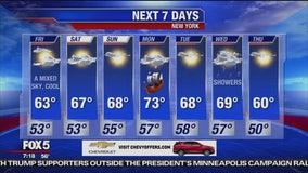 Friday, October 11, 2019 Weather Forecast