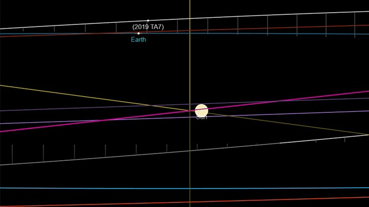 Asteroid will make its closest approach to Earth in more than a century Monday night - Fox5NY