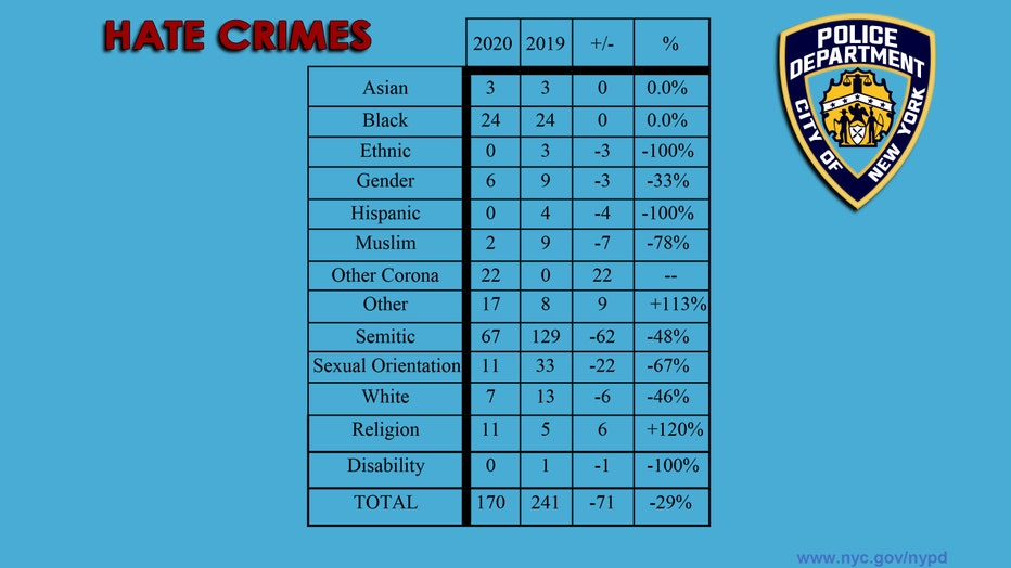 A chart showing the changes in hate crime statistics from 2019 to 2020
