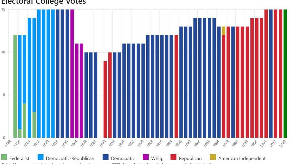 270towin-NC-election-history.jpg