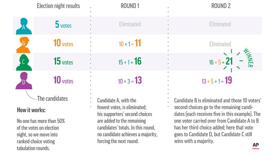 A chart showing how ranked-choice voting could work in a hypothetical election with 40 voters and four candidates