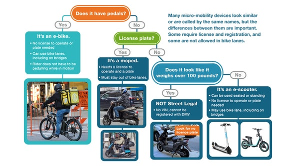 When can I use a bike lane in NYC? E-bike, e-scooter, moped differences explained