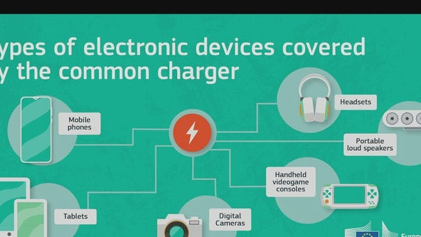 European Union says it wants universal charger for cellphones, electronic devices
