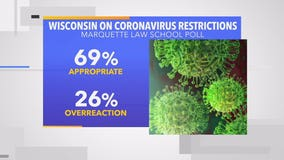 New Marquette Law poll finds reduced but majority support for COVID-19 restrictions