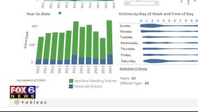 New interactive dashboards track violent crime in Milwaukee