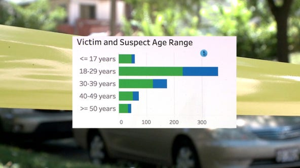 With homicide rate surging, dashboards offer '10-year history' of Milwaukee crime in 'an interactive format'