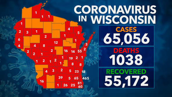 DHS: 829 new COVID-19 cases confirmed in Wisconsin; 65K+ positive, 55K+ recovered, 1,038 deaths