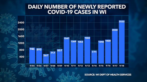 Wisconsin DHS: 2,533 new COVID-19 cases, 7 deaths confirmed