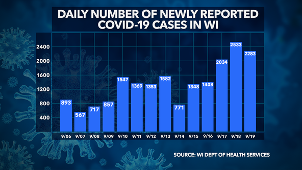 Wisconsin DHS: 2,283 new COVID-19 cases, 3 deaths confirmed