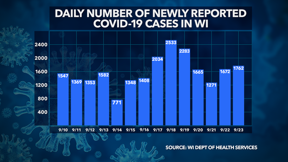 Wisconsin DHS: 1,762 new COVID-19 cases, 8 deaths confirmed