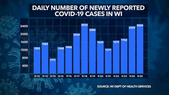 Wisconsin DHS: 2,504 new COVID-19 cases, 9 deaths confirmed