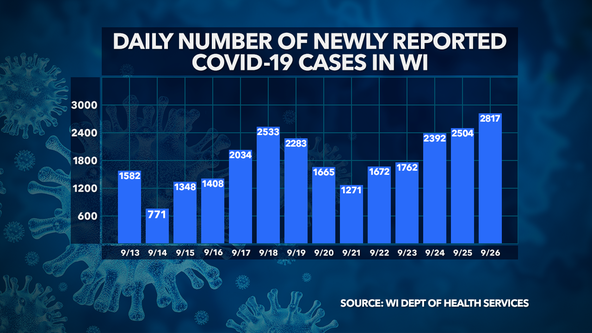 Wisconsin DHS: 2,817 new COVID-19 cases, 7 deaths confirmed