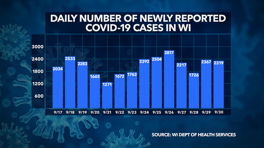 Wisconsin DHS: 2,319 new COVID-19 cases, 27 deaths confirmed