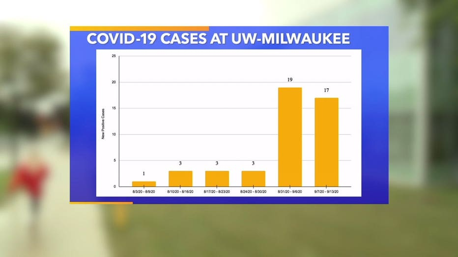 COVID-19 cases at the University of Wisconsin-Milwaukee