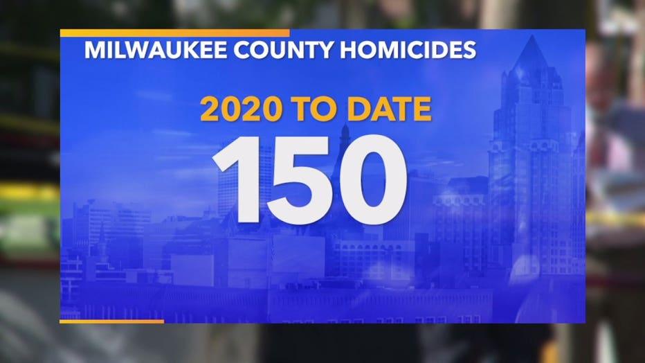 Homicides in Milwaukee