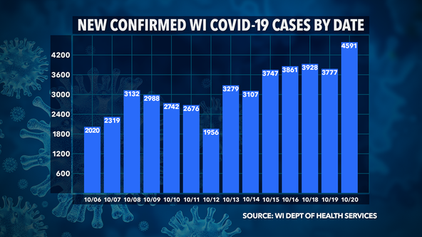 DHS: Record 4,591 new COVID-19 cases; deaths up 33 in Wisconsin