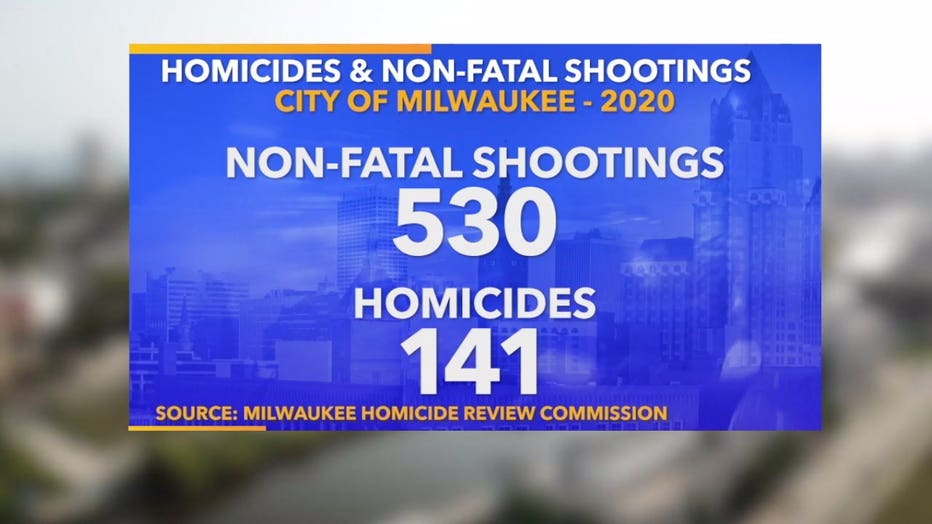 Milwaukee Homicide Review Commission data