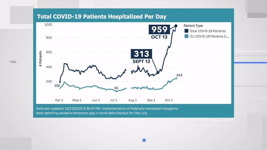 Wisconsin COVID-19 hospitalization data (Wisconsin DHS)