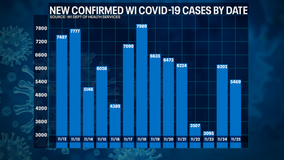 Wisconsin DHS: COVID-19 cases up 5,469; deaths up 63
