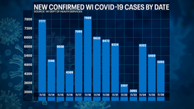 DHS: 5,095 new positive cases of COVID-19 in WI; 62 new deaths