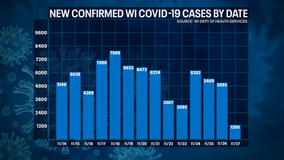 DHS: 1,300 new positive cases of COVID-19 in WI; 17 new deaths