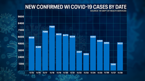 Wisconsin DHS: COVID-19 cases up 5,033; deaths up 28