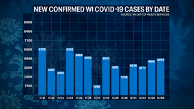 DHS: 4,847 new positive cases of COVID-19 in WI; 63 new deaths