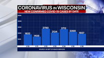 Wisconsin DHS: Record 128 new COVID-19 deaths; cases up 1,937