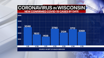 DHS: 2,269 new positive cases of COVID-19 in WI; 32 new deaths