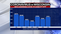 Wisconsin DHS: Coronavirus cases up 2,712; deaths up 42