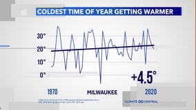 Your parents experienced colder winters when they were young