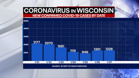 DHS: 1,328 new positive cases of COVID-19 in WI; 34 new deaths