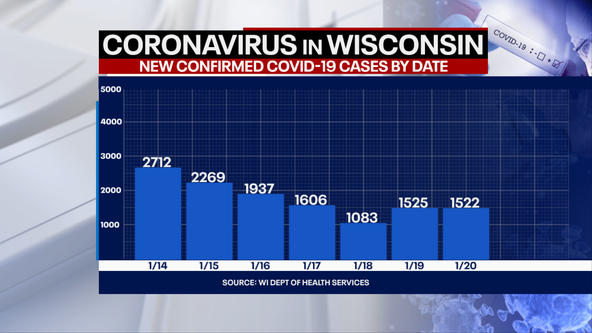 DHS: 1,522 new positive cases of COVID-19 in WI; 50 new deaths