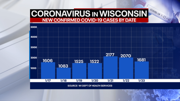 Wisconsin DHS: Coronavirus cases up 1,681; deaths up 42