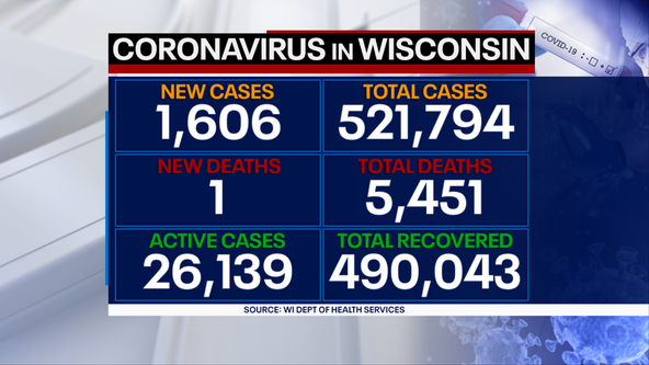 DHS: 1,606 new positive cases of COVID-19 in WI; 1 new death