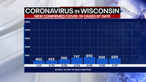 Wisconsin DHS: Coronavirus cases up 689, deaths up 13