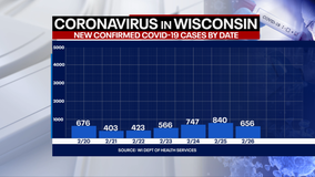 DHS: 656 new positive cases of COVID-19 in Wisconsin; 5 new deaths