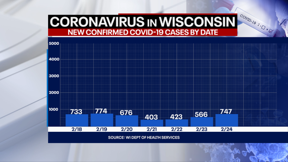 Wisconsin DHS: Coronavirus cases up 747, deaths up 25