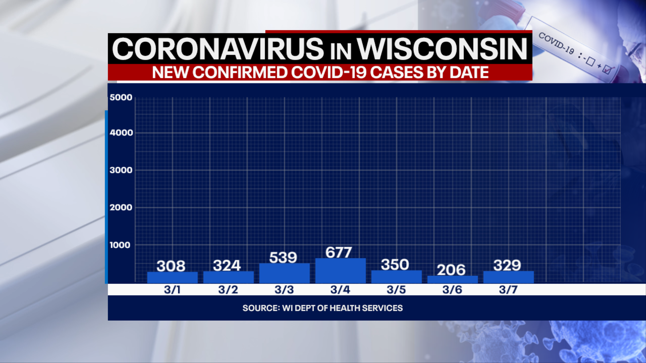 DHS: 329 new positive cases of COVID-19 in WI; 3 new deaths