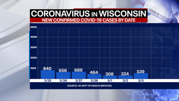 DHS: 539 new positive cases of COVID-19 in WI; 18 new deaths