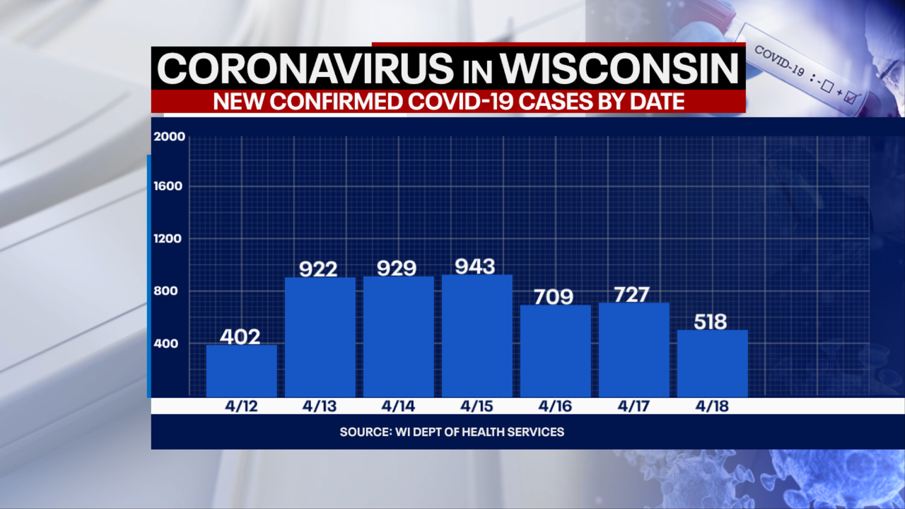 DHS: 518 new positive cases of COVID-19 in Wisconsin