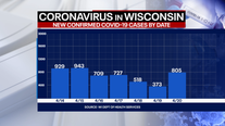 DHS: 805 new positive cases of COVID-19 in Wisconsin, 8 new deaths