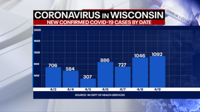 Wisconsin DHS: COVID-19 cases up 1,092; deaths up 5
