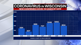 Wisconsin DHS: COVID-19 cases up 804; deaths up 4