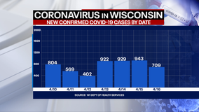 DHS: 709 new positive cases of COVID-19 in WI; 5 new deaths